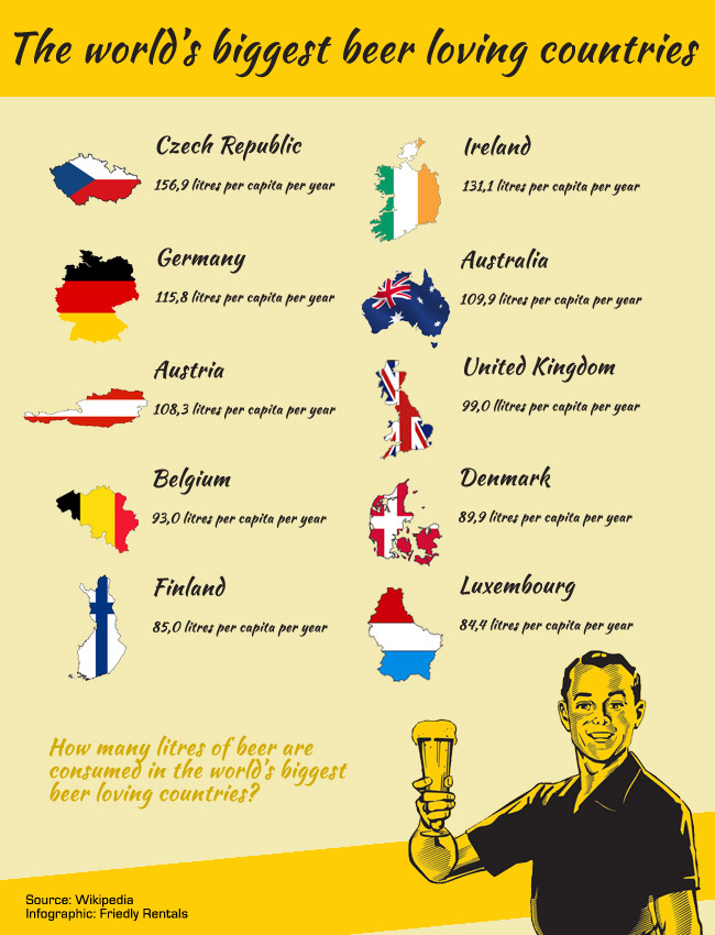 Top Ten Beer Loving Countries